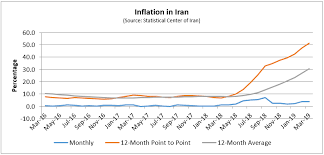 Fdd Inflation In Iran Is On The Rise