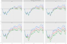 Plotly Financial Charts My Stock Market Index Dashboard With R Plotly And The