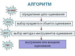 Тема Структура и алгоритм разработки КОС Контрольно оценочные  В случае если оценочные средства разрабатываются на основе только профессионального стандарта аналогичные действия необходимо произвести с трудовыми