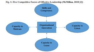 Organizational Ability Innovation Culture And Effective Management Of Organizations