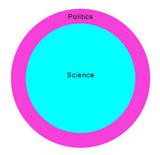 Venn Diagram Of Real And Fake Science Climate Change Aka Global Warming Venn Diagram Watts Up With That