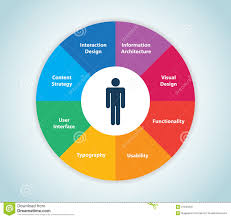 user experience design education professional resume cover user experience design education user experience design this image represents a user experience wheeluser experience