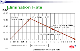 Alcohol Level Comparison Chart Alcohol Bac Gender Etc Aaa Dui Justice Link