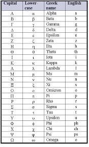 Greek Alphabet Chart Greek Alphabet Alphabet Charts