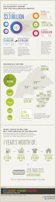 best images about infographics statistics the cultural impact on philadelphia s economy infographic includes cheesesteak metrics from the greater philadelphia cultural alliance