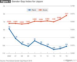 Japanese Gender Chart Japans Gender Imbalance Nippon Com