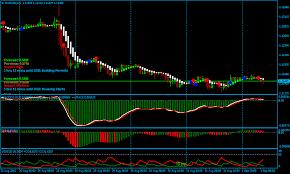 Goldflights Forex Renko Chart Strategy Forex Mt4 Indicators