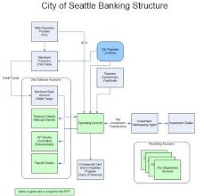 Wells Fargo Organizational Chart Bedowntowndaytona Com