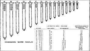 it s imperative to consider the relation between nail lengths and nail gauge using the below charts using the wrong brad nail may result to damage on the