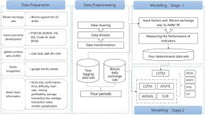 Tomorrow's bitcoin exchange rate is the base for the exchange of bitcoin at exchange points on 03/27/2021. Machine Learning Model For Bitcoin Exchange Rate Prediction Using Economic And Technology Determinants Sciencedirect