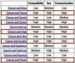 zodiac match making signs