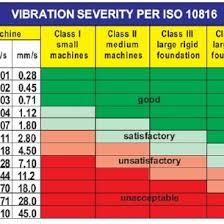 Iso Vibration Chart 2019
