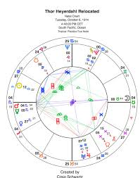 Relocation Natal Chart On Relocated Birth Charts Souljoy Consulting