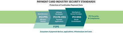 Security Complaince Official Pci Security Standards Council Site Verify Pci Compliance