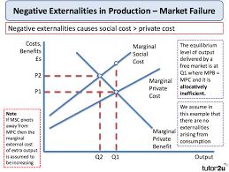 Negative Externality Graph Negative Externalities Economics Tutor2u