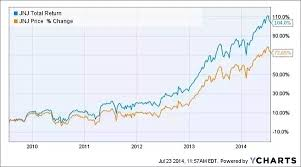 Do Stock Charts Include Dividends Quora