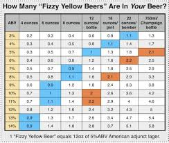 Abv Chart Abv Chart Beer Beverages Craft Beer