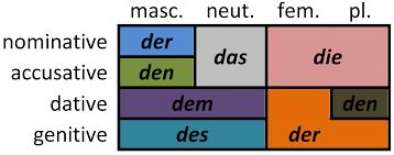 File German Definite Article Declension Png Wikimedia Commons