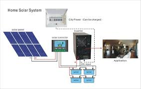 home solar system design. 4kw solar system, system suppliers and manufacturers at alibaba.com home design c