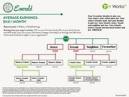 emerald chart it works diamond chart famous photo emerald cruzrich