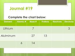 Complete The Chart Below Journal 19 Complete The Chart Below Elementatomic Mass