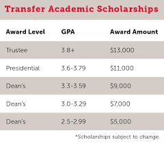 Drury University Scholarship Information