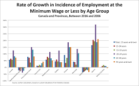 Work Chart 401 Quebec 2017 Why A 15 Minimum Wage Is Good For Business