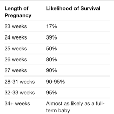 Premature Baby Survival Rates Chart Reassuring Survival Rates July 2015 Babies Forums What