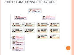 Tech Mahindra Organizational Chart Organisational Structure