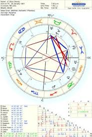 Neonatal Astrology Chart 121 Best Birth Charts Of Famous People Images In 2019