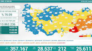 16 Ekim Türkiye'nin koronavirüs tablosu