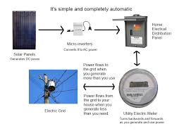 how a grid tied micro inverter solar system works rh anapode com solar controller wiring diagram