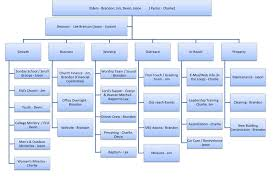 Microsoft Organization Chart Download Microsoft Organization Chart From Official Microsoft