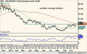 Eog Stock Chart Eog Resources Eog 1 31 17 Another Energy Stock Bottom