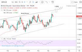 Pound Australian Dollar Week Ahead Forecast Bullish