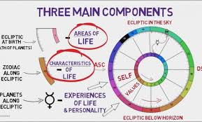 Cafe Astrology Compatibility Calculator Numerology