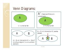 Venn Diagram Techniques A Intersect B Intersect C Complement Venn Diagram