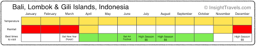 Bali Weather Seasons Chart The Very Best Times To Visit South And Southeast Asia