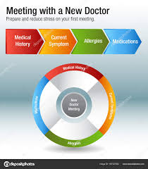 First Meeting Chart Meeting With A New Doctor Health Care Chart Stock Vector