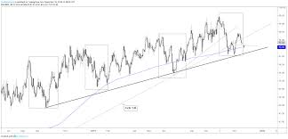 Dxy Historical Chart Usd Technical Outlook Recent History Suggests Pullback