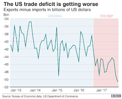 Donald Trump And The Us Economy In Six Charts Bbc News
