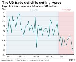 Trump S Economy Chart Donald Trump And The Us Economy In Six Charts Bbc News