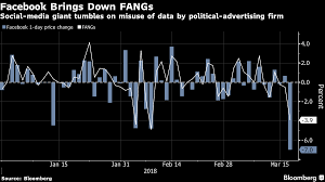 Facebook Data Controversy Hurts Shares Of Fang Companies