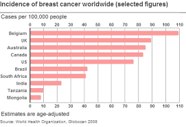 Breast Cancer Age Chart Breast Cancer What Is The Risk Bbc News