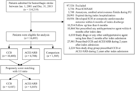 Choices For Long Term Hypertensive Control In Patients After