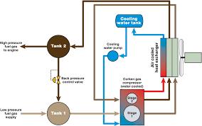 natural gas compressor diagram. fuel gas booster compressor (two stage, water cooled) natural diagram g