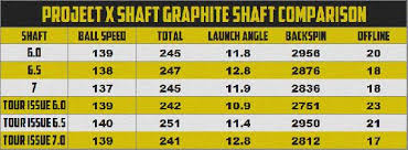 Club Head Speed Chart Golf Swing Speed Distance Chart Golf Swing Speed