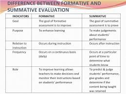 Formative Vs Summative Assessment Venn Diagram Formative Vs Summative Assessment Comparison Chart Google Search