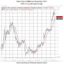 2 Drug Stocks Falling On Fda Setbacks