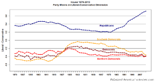 History Of Us Political Parties Chart Admit It Political Scientists Politics Really Is More